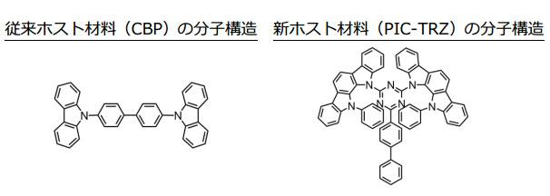 左が従来ホスト材料(CBP)の分子構造、右が新ホスト材料(PIC-TRZ)