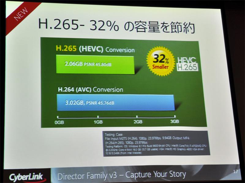 フルHD映像を圧縮した場合、H.265ではH.264に比べ約32%の容量を節約できるという
