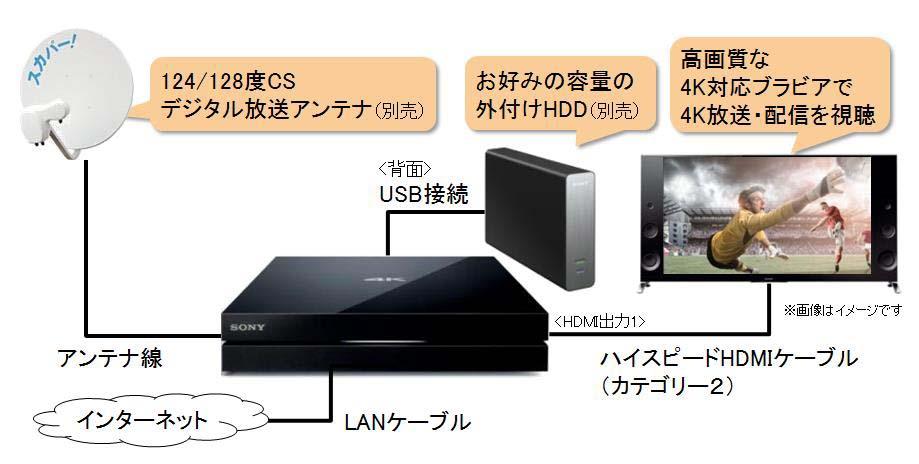 4Kテレビやアンテナとの接続イメージ