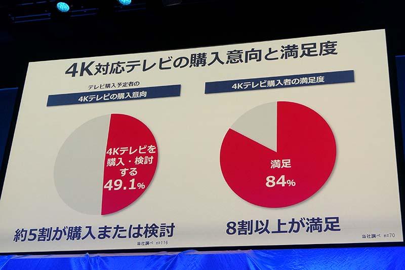 4Kテレビの満足度調査