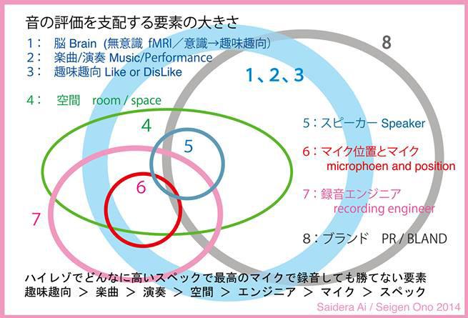 音の評価を支配する要素の大きさ