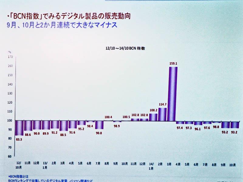 BCN指数の推移