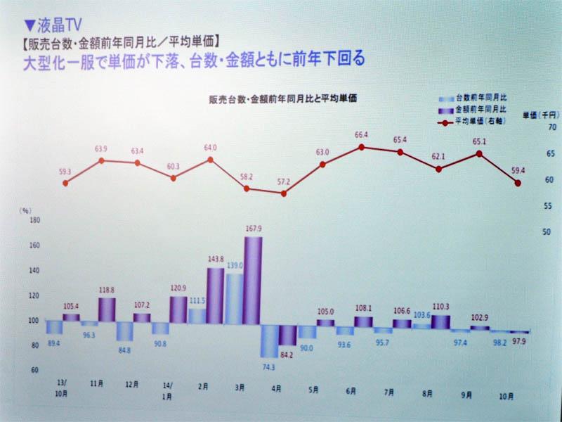 液晶テレビの販売台数・金額の前年同月比と平均単価