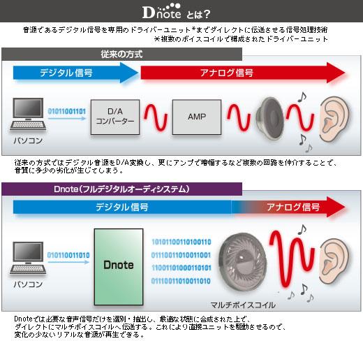 Dnote技術の概要。上が従来の方式、下がDnoteだ