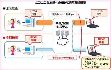 HEVCをニコニコ生放送に適用する共同実験の概要