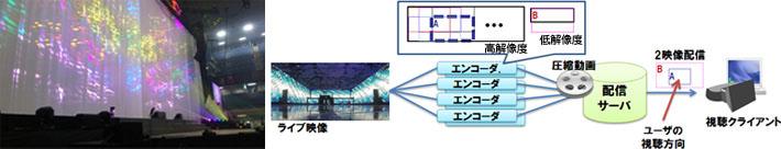 ライブ会場に設置した360度全天球カメラの映像を、いくつかの領域に分割してエンコードし、ユーザーへ届ける