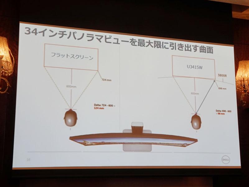 同じ距離からフラットパネル、曲面パネルを見比べた際の距離差