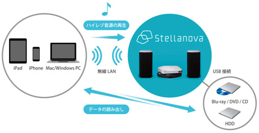 ワイヤレスユニットに接続したUSB HDDやUSBメモリ内の楽曲も、iOS機器経由で再生できる