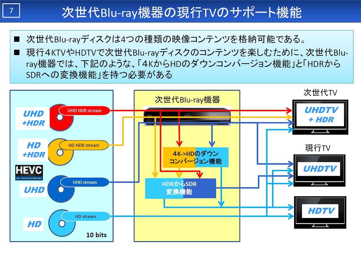 UHD BLU-RAY規格の映像コンテンツをフルポテンシャルで表示するためには「4K解像度」「広色域表現」「HDR表現」の3要素全てに対応した4Kテレビが必要になる。2014年以前の4Kテレビでは事実上対応は不可