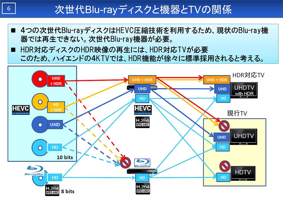 40型サイズ未満などの製品ラインには「フルHD解像度」で「広色域表現」「HDR表現」に対応…というような、UHD BLU-RAY対応テレビも出てくるかも知れない。