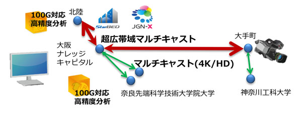 8K/4K非圧縮マルチキャストと選択的高精度分析(必要なデータを細かく分析)