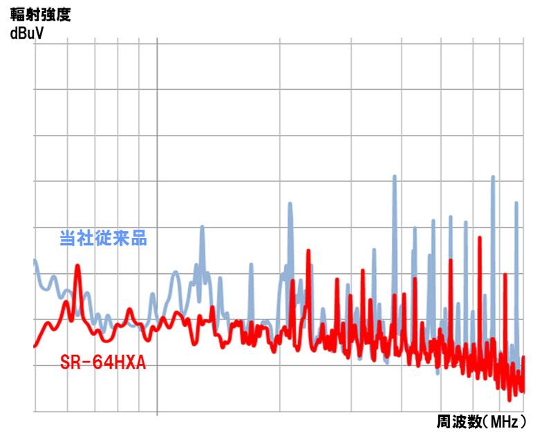 ノイズの違いを示したグラフ。縦軸が輻射強度、横が周波数。赤いグラフが「SR-64HXA」