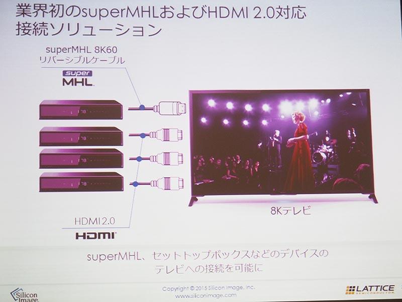 superMHL×1とHDMI×3の4入力を装備