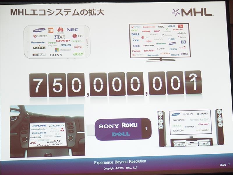 MHL製品の普及状況