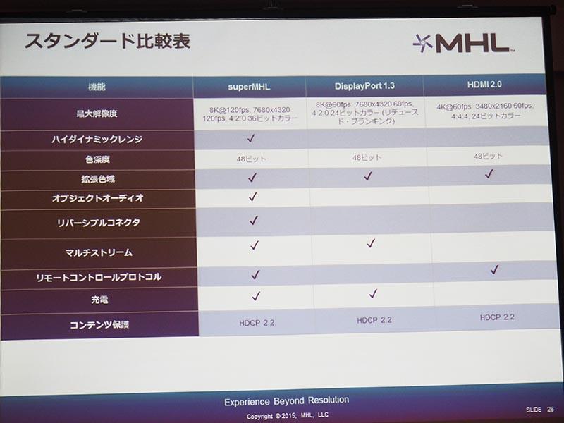 HDMIやDisplayPortとの比較