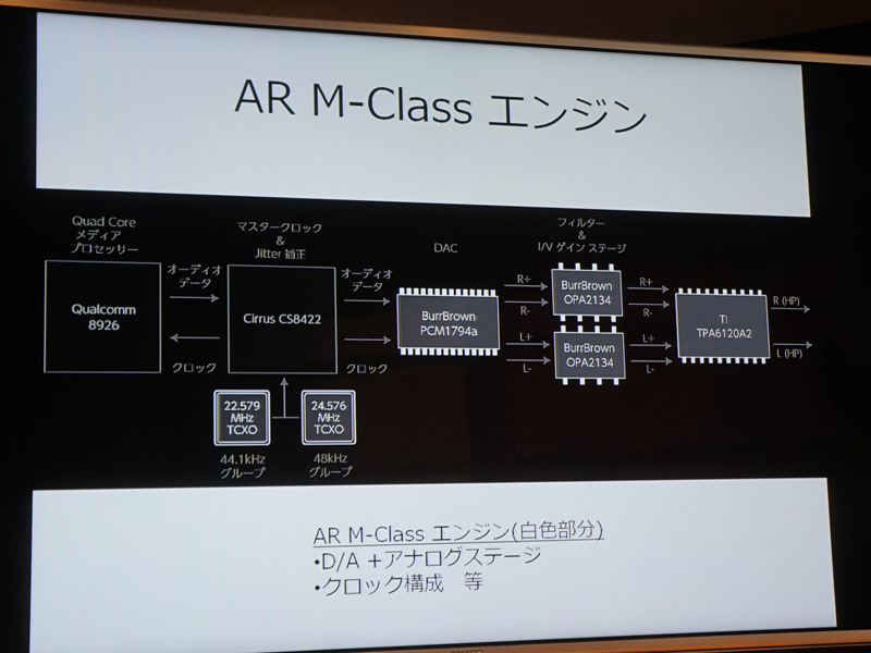 DACとアナログステージは「AR M-Classエンジン」と名付けられている