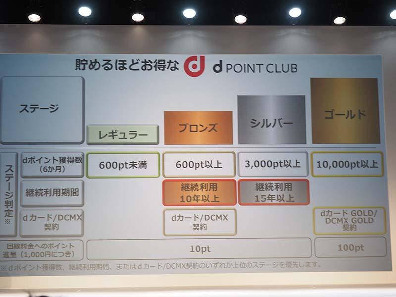 12月から「dポイントクラブ」を開始。ステージ応じて割引などのサービスを受けられる