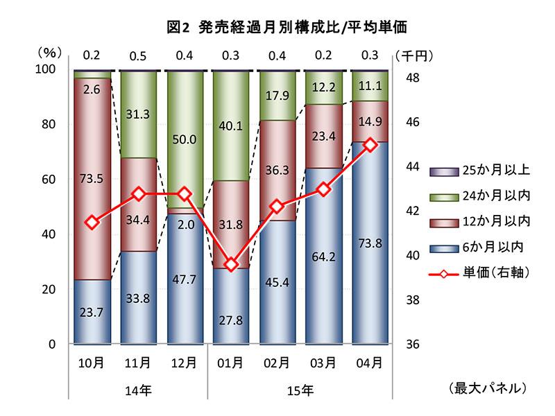 レコーダ製品の発売経過月別構成比/平均単価