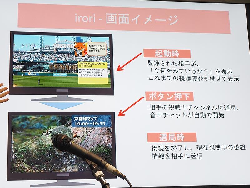 iroriの仕組み