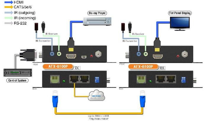 機器接続のイメージ