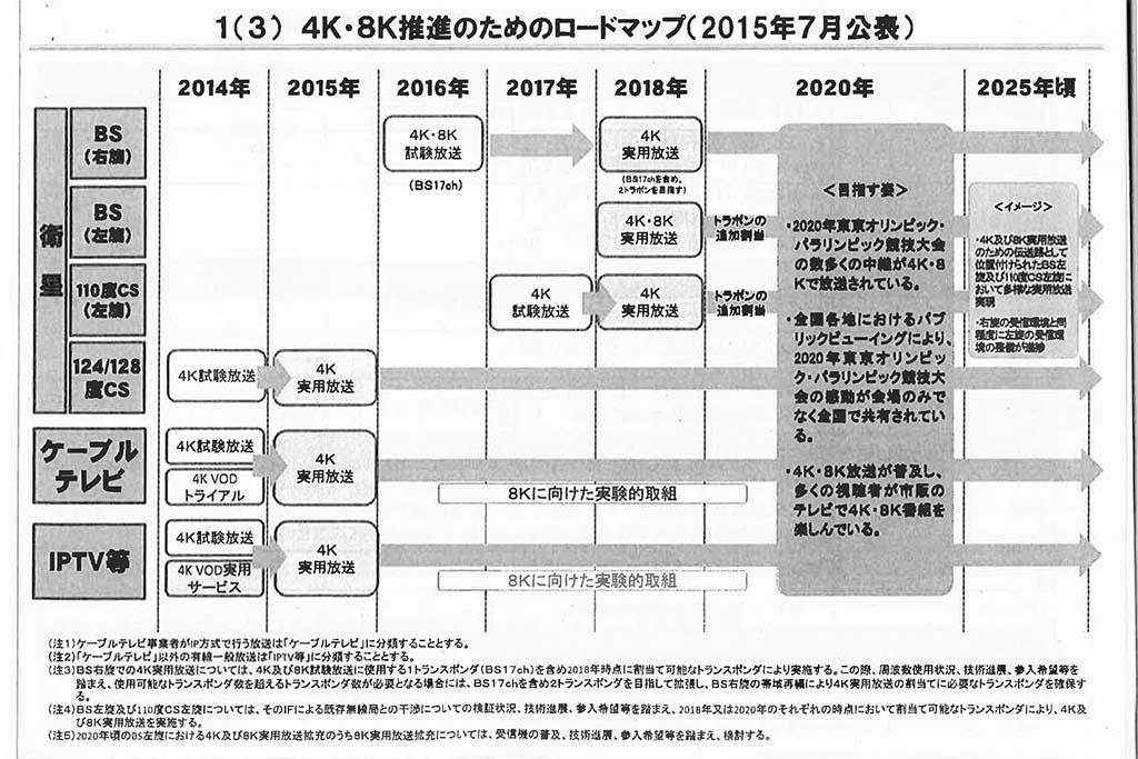 4K/8K推進のためのロードマップ(2015年7月公表)