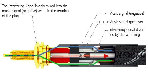 3つの信号接点を持たせた「GAP II」RCAプラグで不要信号(図上の緑ライン)を排除