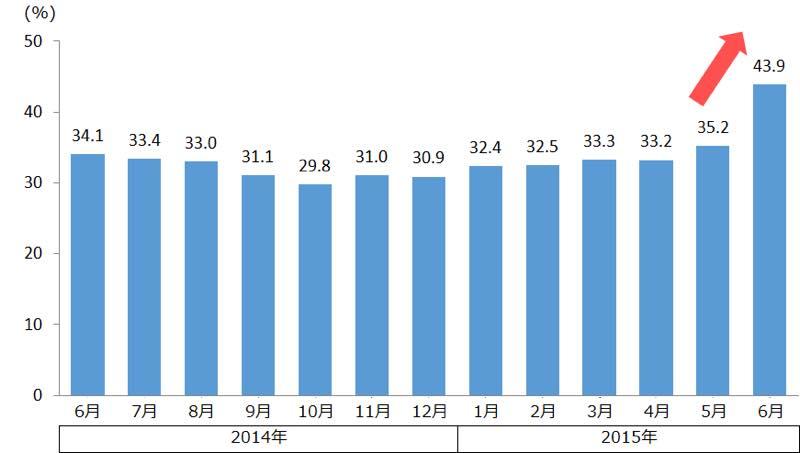 音楽アプリの月間利用率 時系列推移(2014年6月度~2015年6月度) 出典:ビデオリサーチインタラクティブ