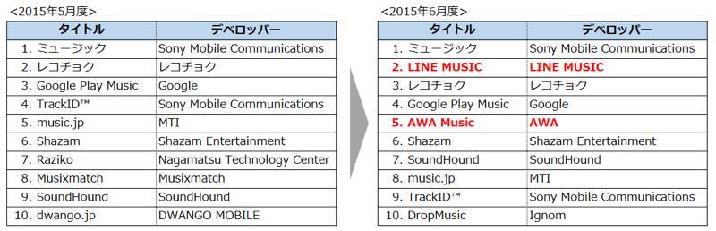 月間利用率上位音楽アプリタイトル(2015年5月度、2015年6月度) 出典:ビデオリサーチインタラクティブ