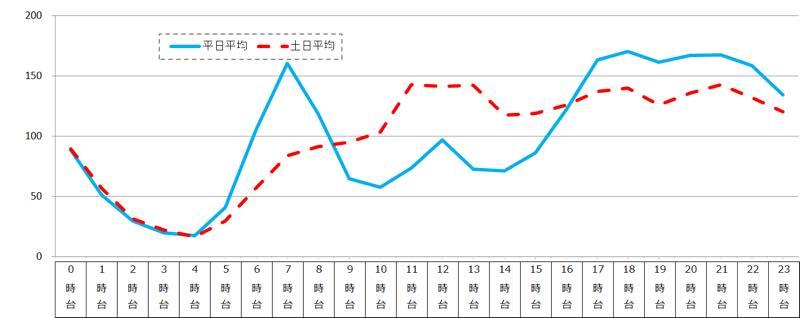 月間利用率上位音楽アプリタイトル ※各時間帯の利用率の平均値を100として指数化 出典:ビデオリサーチインタラクティブ