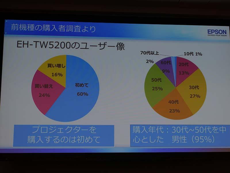 TW5200で「初めてのプロジェクタ」ユーザーを獲得
