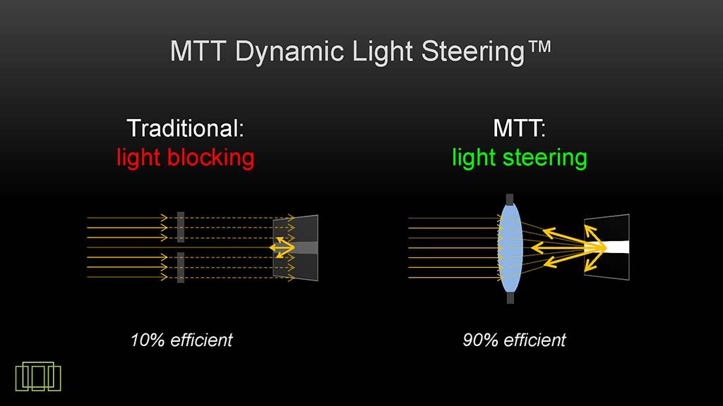 左が従来式、右がMTTのDLS技術。DLS技術とは光源からの光を、映像の明るい部分に多く導く技術。映像の暗い部分には光を導かない。丁度、直下型バックライトシステムのエリア駆動に近い概念をプロジェクタで実現する