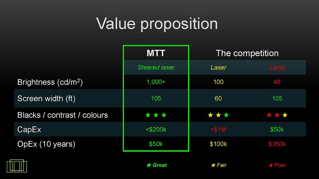 MTT方式HDRプロジェクタ、レーザープロジェクタ、水銀ランプ採用の普通のプロジェクタの比較。CapEXは基本導入コスト、OpEXは運用コスト