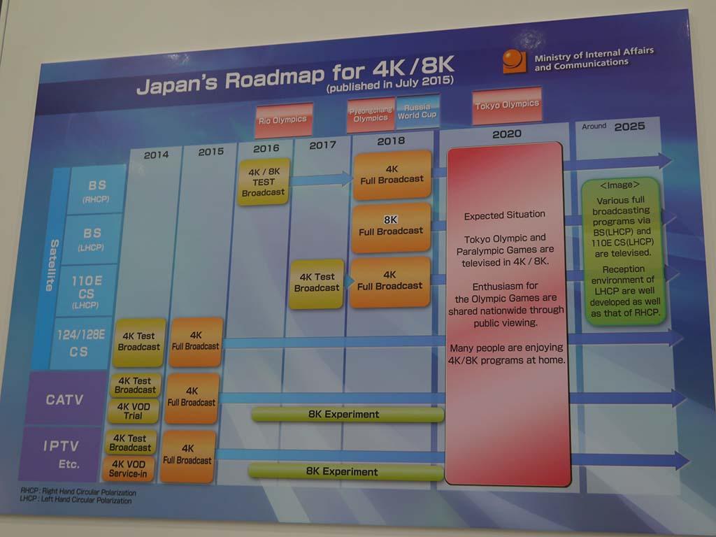 日本における4K/8Kのロードマップについても説明。日本のISDB-Tの取り組みを紹介した