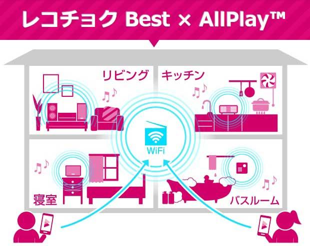 レコチョク BestがAllPlay対応