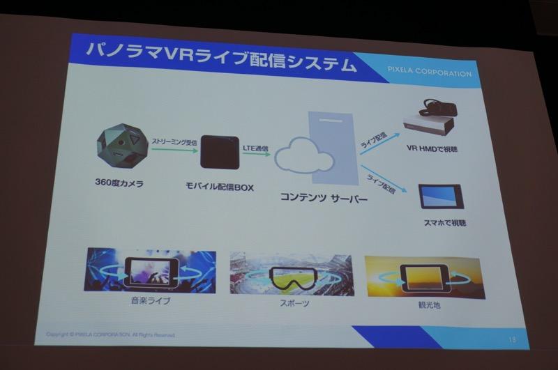 パノラマVRライブ配信システムのライブストリーミングのイメージ