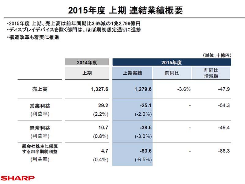 2015年度上期業績