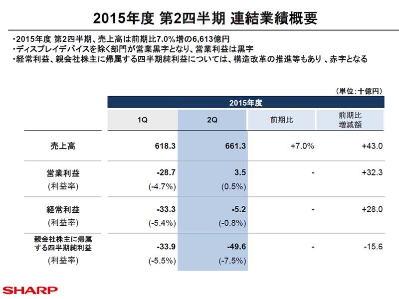 2015年度第2四半期業績