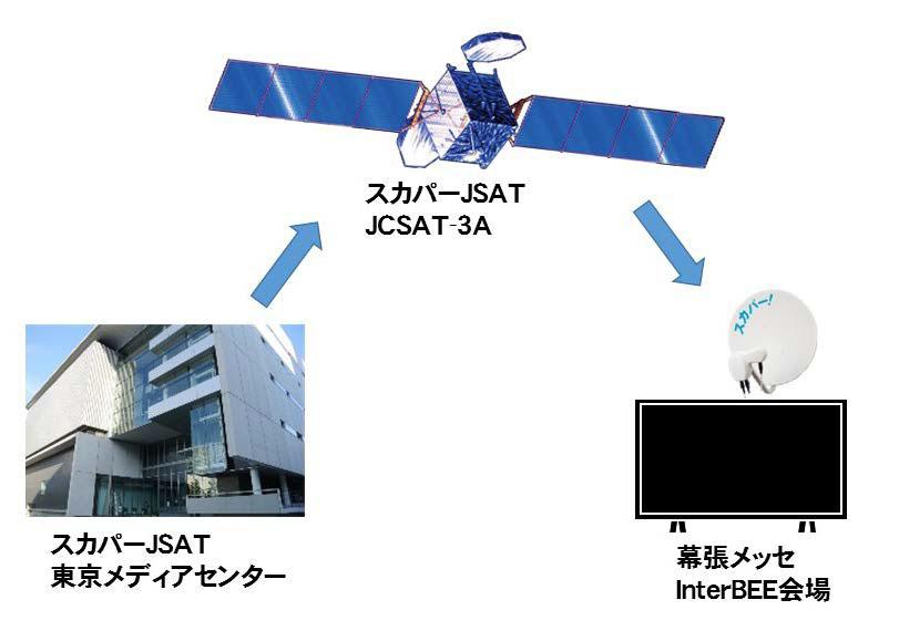 4K HDR伝送の概要