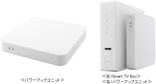 左がパワーアップユニット単体。右のようにSmart TV Boxに接続して利用する