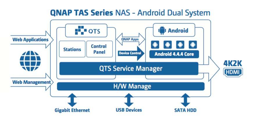 TASシリーズのシステム概念図。ハードウェア抽象化レイヤーの上で「QTS Service Manager」が動作、2つのOSを効率的に並行動作させている
