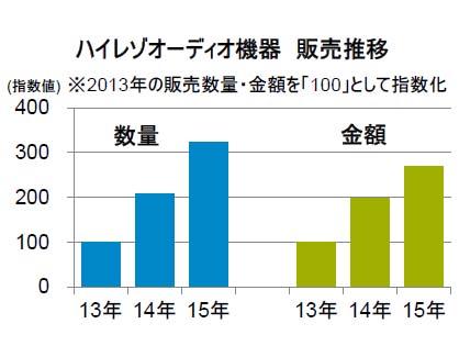 """ハイレゾオーディオ機器の販売推移('13年を100として指数化)<br class=""""""""><span class=""""fnt-70"""">出典:GfK</span>"""