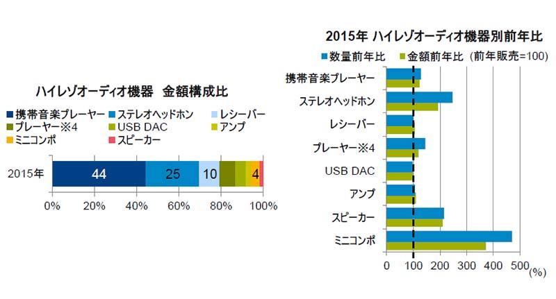 """ハイレゾオーディオ機器売上の金額構成比(左)と、機器別前年比(右)<br class=""""""""><span class=""""fnt-70"""">出典:GfK</span>"""