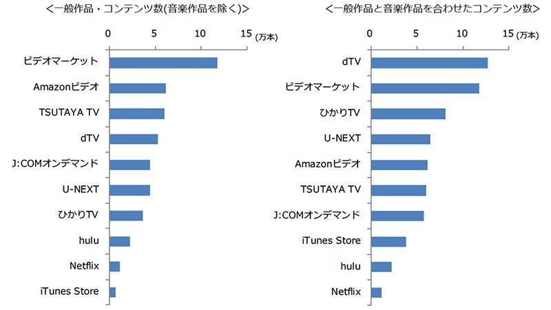 動画配信計10サービスのコンテンツ数ランキング