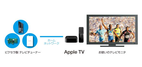 ピクセラ製チューナと連携するApple TV用テレビ視聴/録画アプリを開発