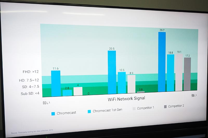 初代Chromecastや、他の機器との受信性能比較。右側の濃いブルーが新Chromecastの結果