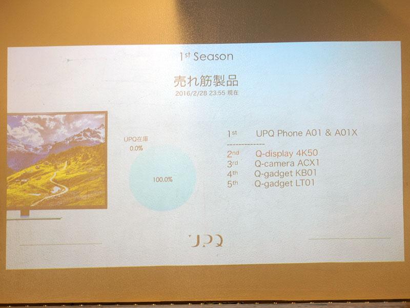 UPQの売れ筋はスマホ、4K液晶、アクションカメラ