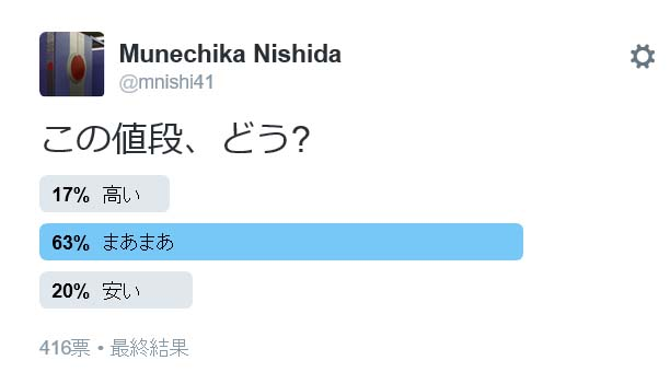 """編注:西田氏による<a href=""""https://twitter.com/mnishi41/status/709850575559524352"""" class=""""n"""" target=""""_blank"""">Twitterアンケートの結果</a>。[まあまあ]63%、[安い]20%、[高い]17%"""