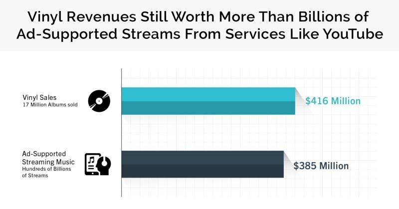 """レコード市場は、広告付きストリーミング配信サービスの市場を上回る<br class=""""""""><span class=""""fnt-70"""">出典:RIAA</span>"""