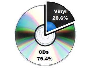 """レコードの割合は物理メディアの20.6%に<br class=""""""""><span class=""""fnt-70"""">出典:RIAA</span>"""
