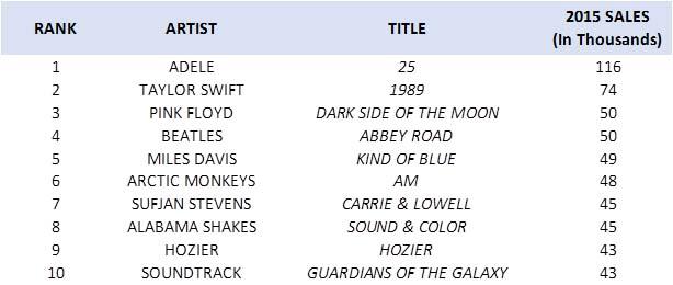 """'15年のアナログレコード売上上位タイトル<br class=""""""""><span class=""""fnt-70"""">出典:Nielsen/Billboard</span>"""